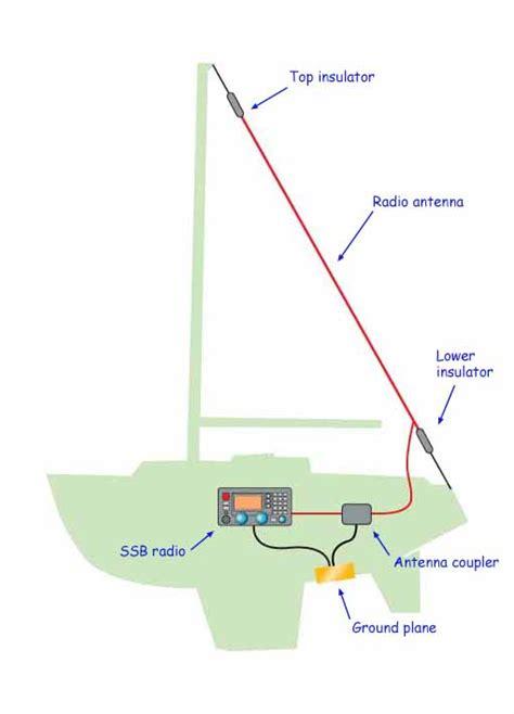 ssb marine radio installation worth