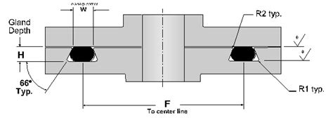o ring design guide o ring static dovetail groove design guide