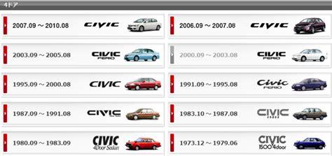 All Honda Civic Si Models by Honda Civic Other Honda Cars Model Information