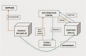 Discuss Retail In Detail  Types Of Inventory Control Systems