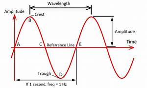 Electromagnetic Waves And How They Work