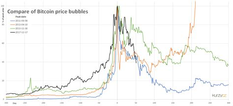 He demonstrated some of the technical similarities between the two charts and explained File:Bitcoin-bubble-chart-history-2017.png - Wikimedia Commons