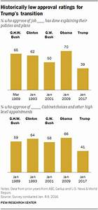 » Historically low approval ratings for Trump's transition