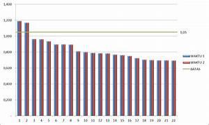 Diagram Batang Excel