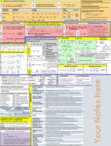 Statistics Final Exam Cheat Sheet
