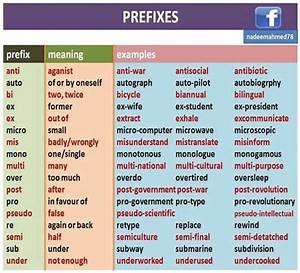 Prefixes - Meaning