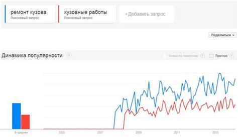 Анализ поисковых запросов – Google тренды