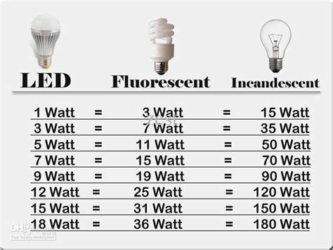 Tabela De Equivalência De Lâmpadas