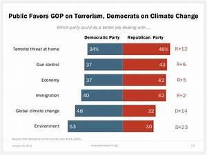 Public Favors GOP on Terrorism,