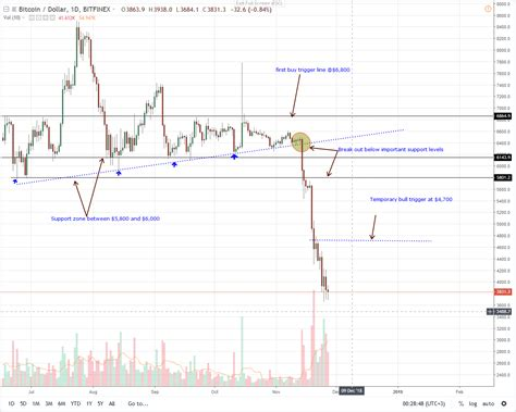 Throughout time, bitcoin cash experienced a series of ups and downs. Bitcoin Price Projections 2025 Current Car Dealers In The ...