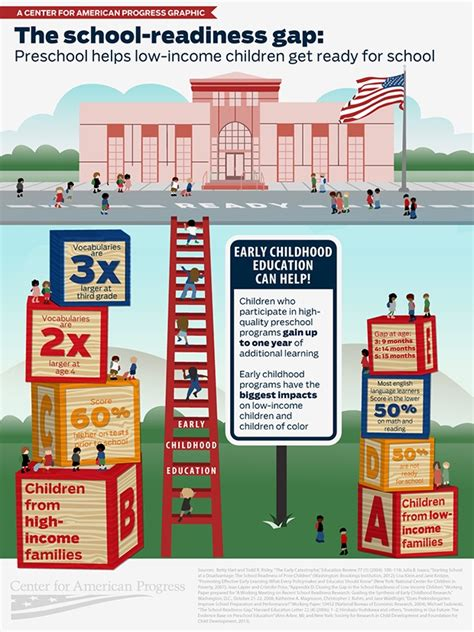 school readiness gap infographic  learning infographics