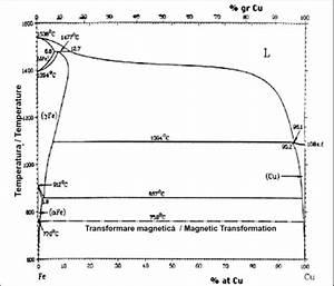 Diagrama De Faz  Fe