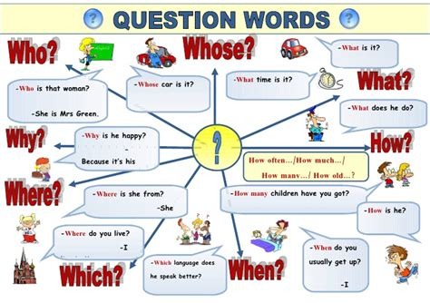 5i wh words question words poster by svetamarik