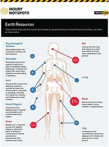 Injury Hotspots In The Earth Resources Industry