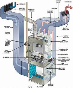 How Gas Furnaces Work