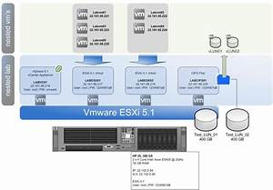 How To  U2013 Build A Nested Lab On A Hp Dl380 G5 Server