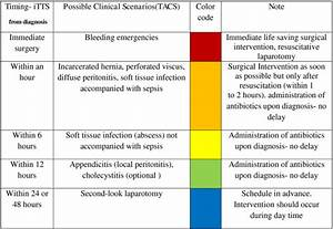 Proposed Ideal Time To Surgery  Itts  And Color Coding