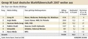 Steigerungsrate Berechnen : ranking der mediaagenturen mediacom bleibt marktf hrer ~ Themetempest.com Abrechnung