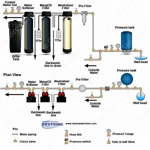 Neutralizer  Fe Filter  Softener System  Note That The Diagram Above Illustrates The Best Order Of