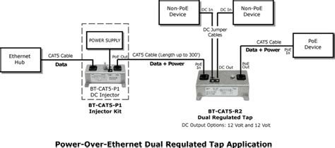 Poe Power Over Ethernet Video Security Guide