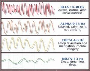 What Are Alpha Brain Waves  Benefits And Effects Of Alpha Waves In Meditation And Binaural Beats