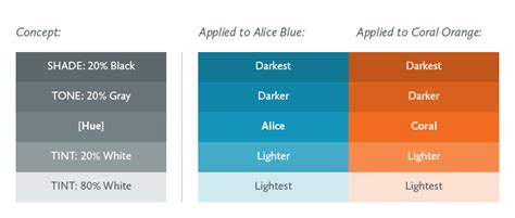 define tone color from darkness to light color versatility using tints