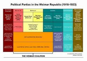 Political Parties In The Us Chart Cheat Sheet Political Parties Of The Weimar Republic By