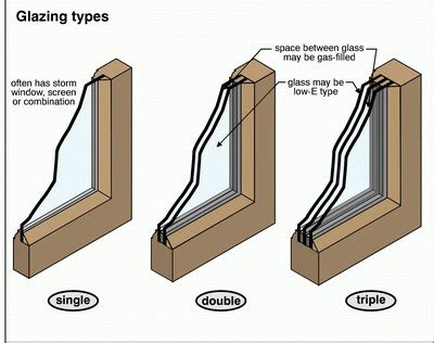 july  pane windows tripple dual repair