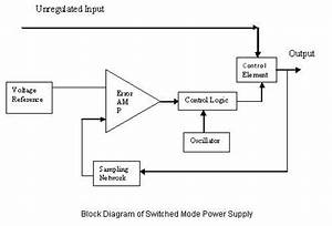 What Is Switch Mode Power Supply  Smps