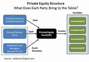 Private Equity Jobs Digest Releases the Guide to Carried ...