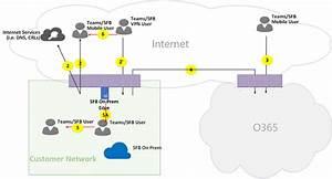 Microsoft Teams Call Flows