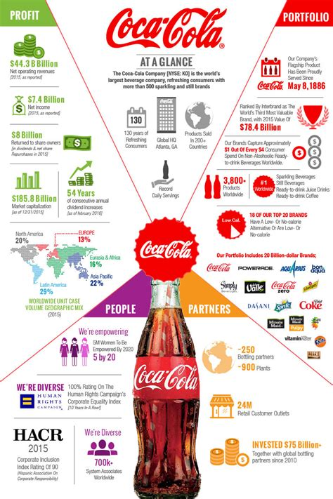 cocacola company  drinks infographic grafic guru