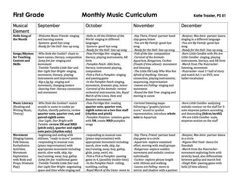grade curriculum maps traxler 158   First Grade Map 1 Sept Dec