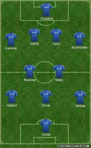 Chelsea vs Hull Preview, Team News, Likely Line-Ups ...