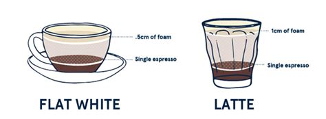 It varies a lot, both the us and uk have bigger cup sizes( 300 ml seems normal) than italy and australia who use a 200 ml cup for cappuccino and a 230 ml cup or glass for. Flat White Coffee - Find Out The Truth | Five Senses Coffee