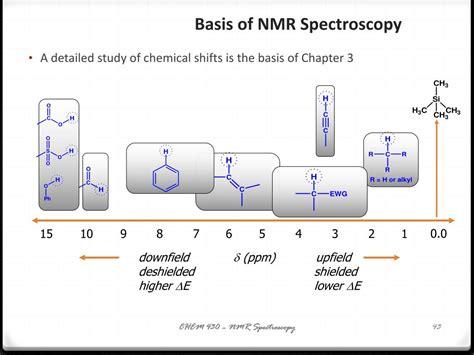 PPT - NMR Spectroscopy PowerPoint Presentation, free ...