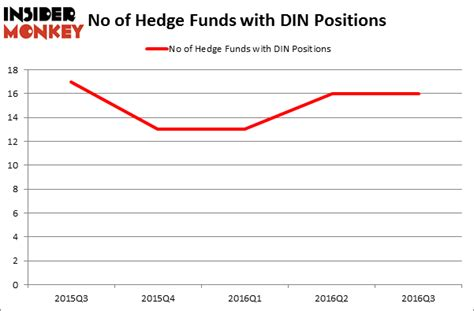 Do Hedge Funds Love DineEquity Inc (DIN)? - Insider Monkey