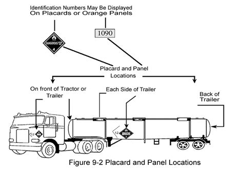 Dot Trailer Wiring Diagram by Section 9 Hazardous Materials