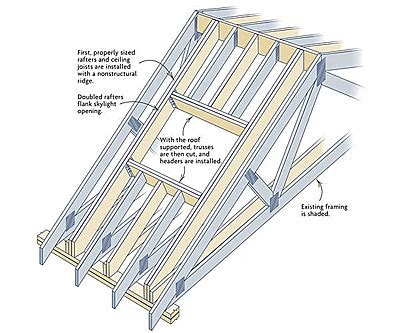 Installing Ceiling Joists by Retrofitting Skylights In A Truss Roof Fine Homebuilding