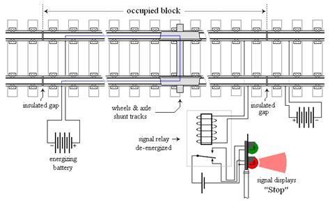 Basics Signalling Indian Railway Service Signal