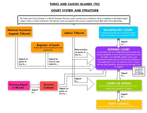 Tci Court System Structure Misick Stanbrook