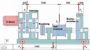 Statik Berechnen Lassen : laufkran statik kr fte tec lehrerfreund ~ Themetempest.com Abrechnung