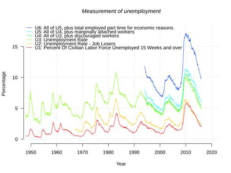 us bureau labor statistics file us unemployment measures svg