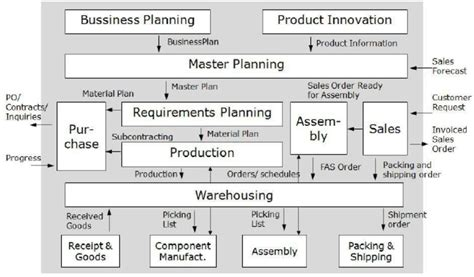 Erp Architecture Diagram Image Collections Diagram