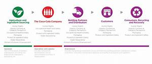 Image Result For Coca Cola Supply Chain Diagram