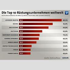 Infografik Die Top 10 Rüstungsunternehmen Weltweit Statista