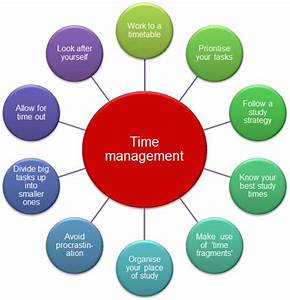 essay on time management in college