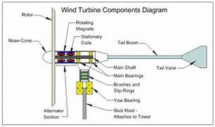 turbine generator diagram alivecatalog wind power is a breath of fresh air wind turbines sustainable blog turbine generator diagram