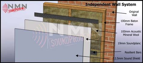 independent walls efficient acoustic panels nmn