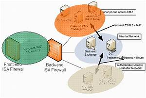 Configuring Multiple Dmzs On The Isa Firewall  2004